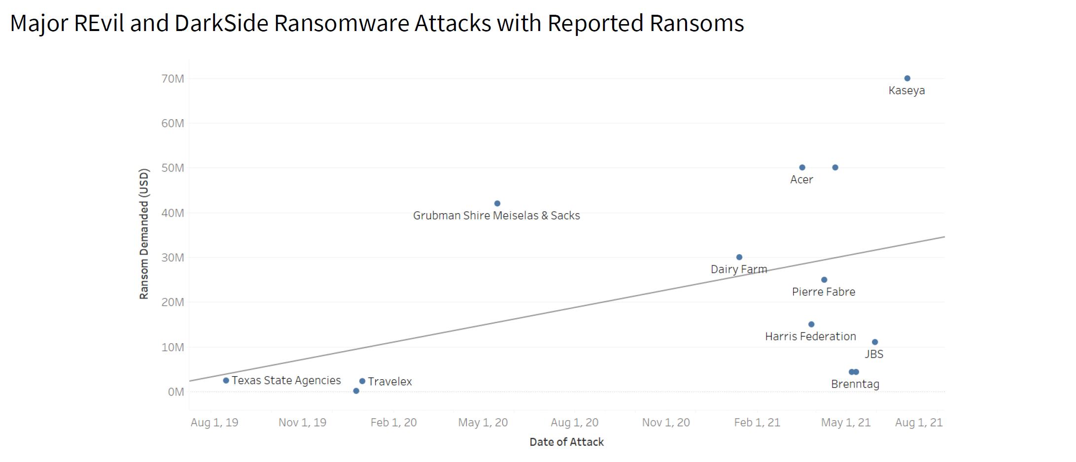 Major Revil and DarkSide Ransomware Attacks